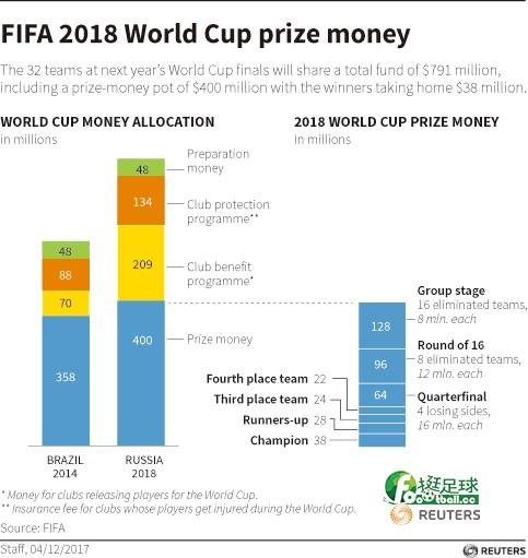 世界盃獎金分配